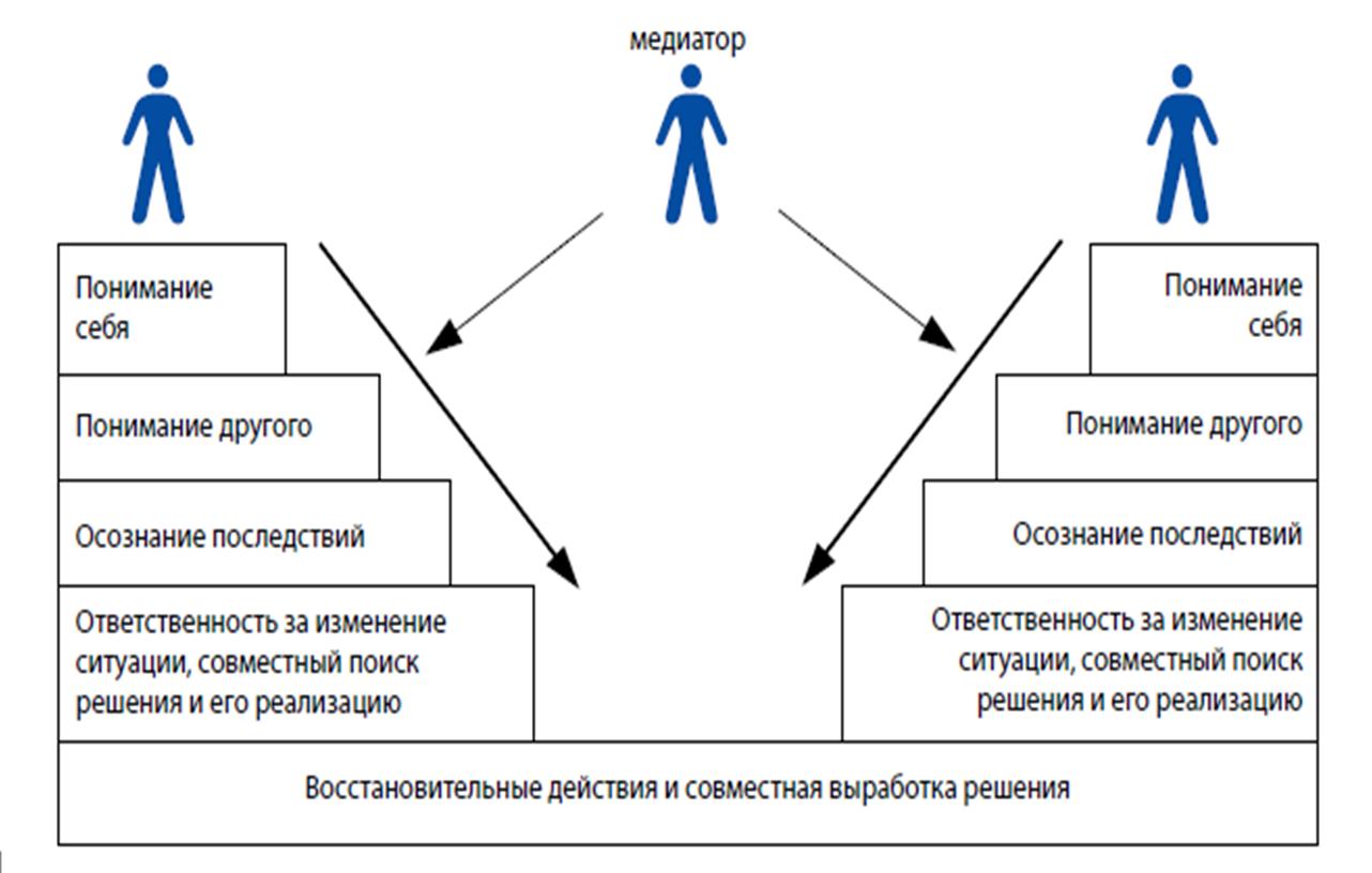 Структура школьной службы примирения